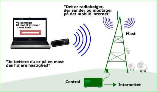 Hvad er 3G dækning i Danmark