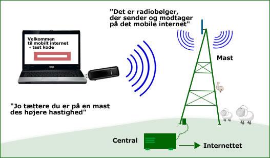 Mobilt bredbånd dækning